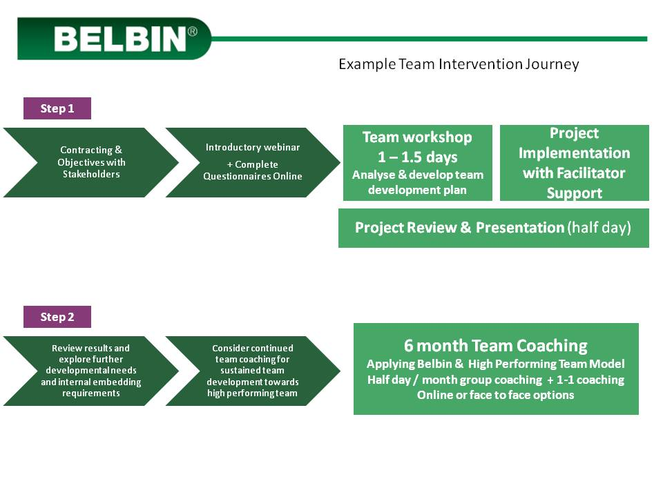 Team intervention journey